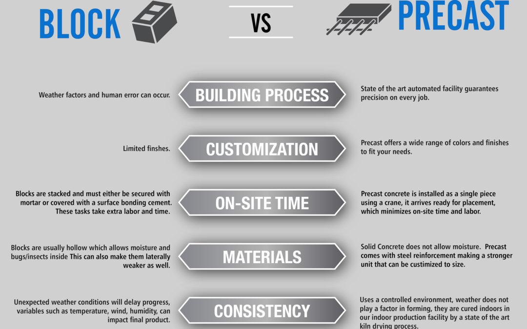 Block vs Precast