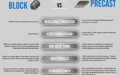 Block vs. Precast